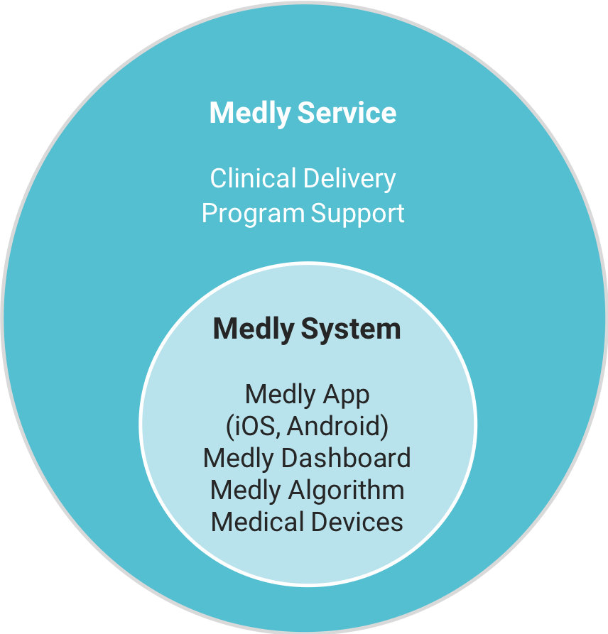 Medly Service and Clinical Support System