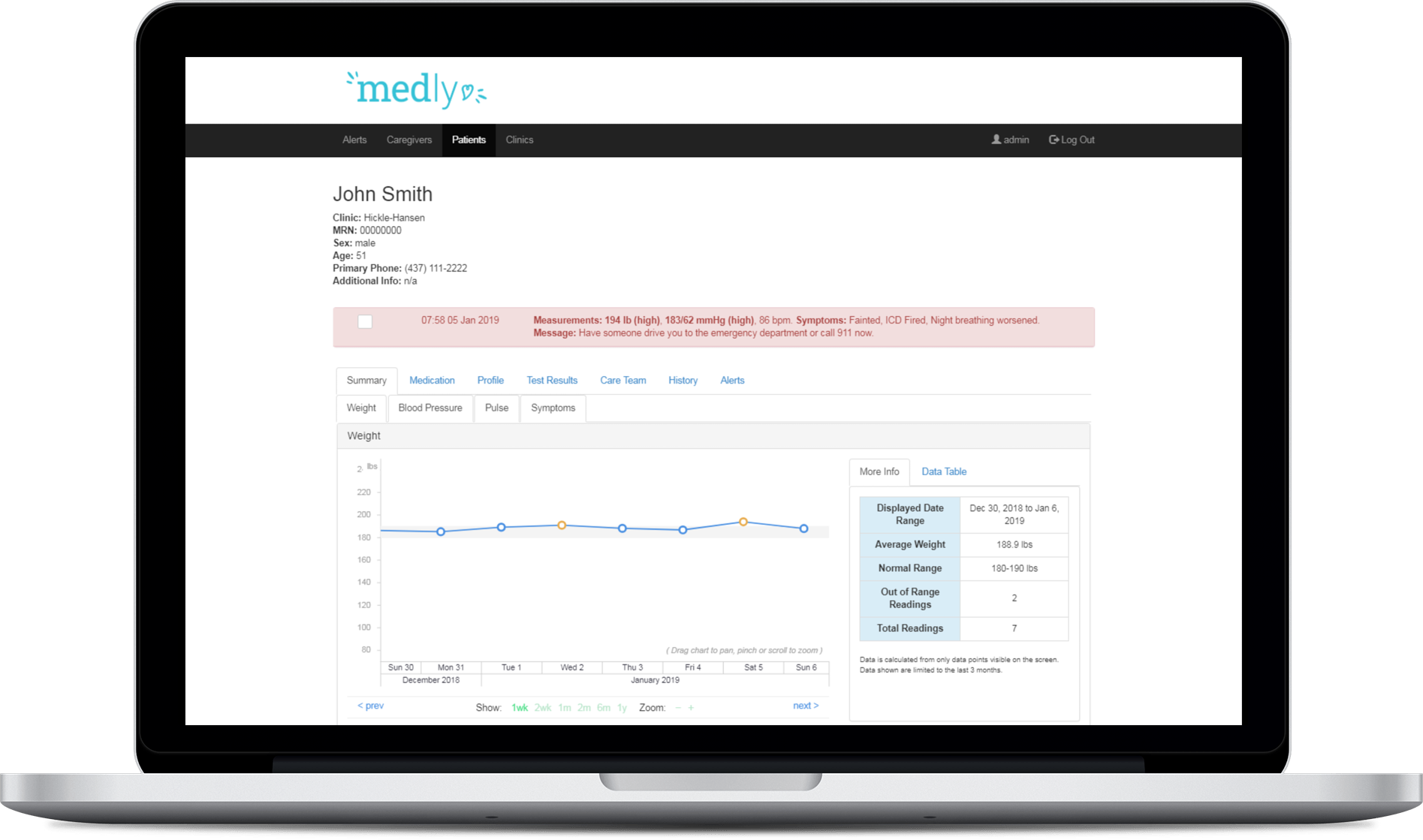 Medly Dashboard enables clinicians to assess a patient's health status and respond to alerts